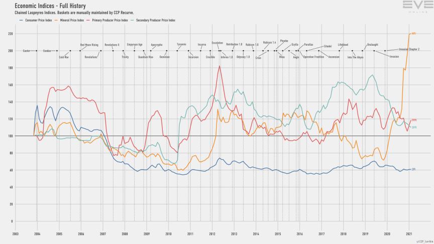 9d economy.indices
