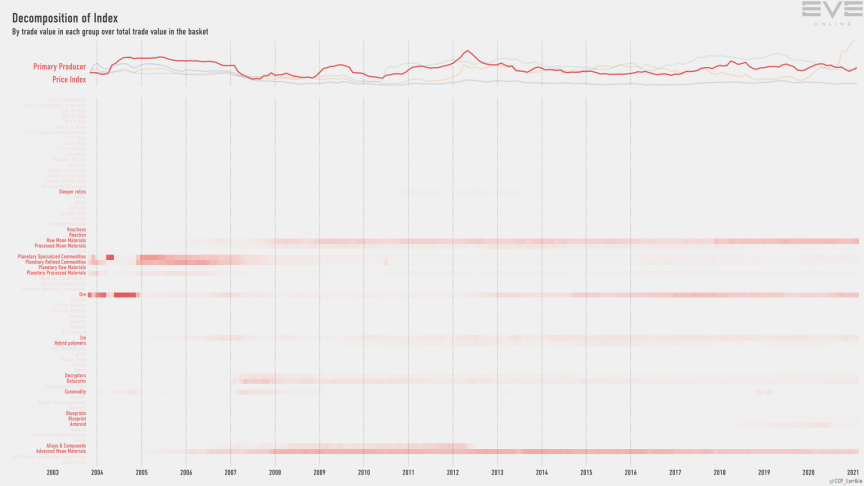 9gb index.value.decomp.PrimaryProducerPriceIndex