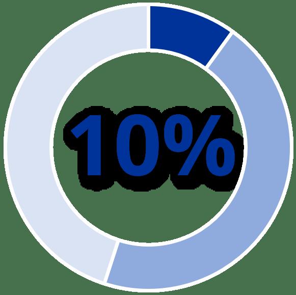 10 percento fondo perduto Finanziamenti Veneto Sviluppo Anticrisi 2021