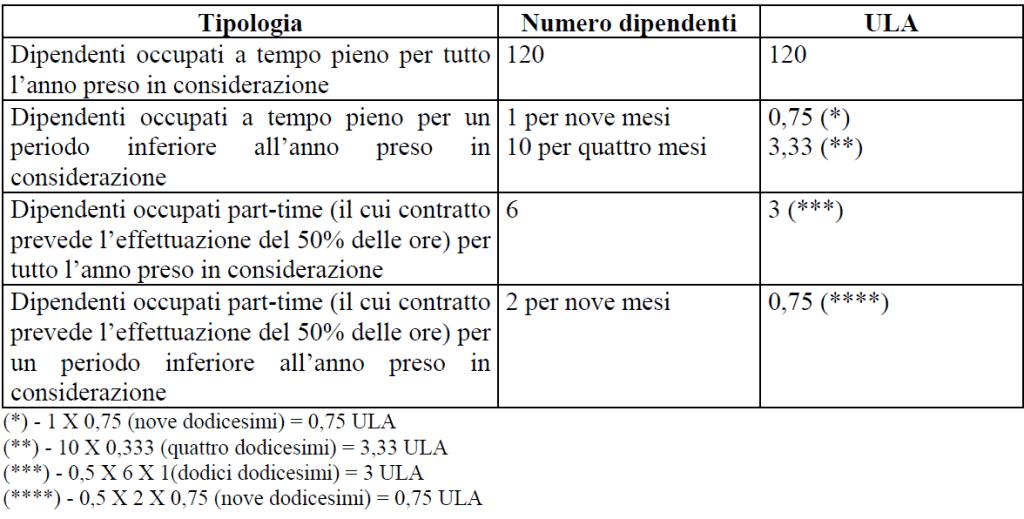 Definizione PMI Come calcolare la dimensione di impresa