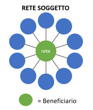 Indsutria 4.0 - Reti Soggetto