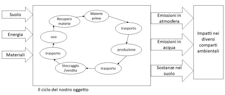 ciclo lca