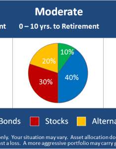 Class asset allocation also employee education     investing strategies rh rethink