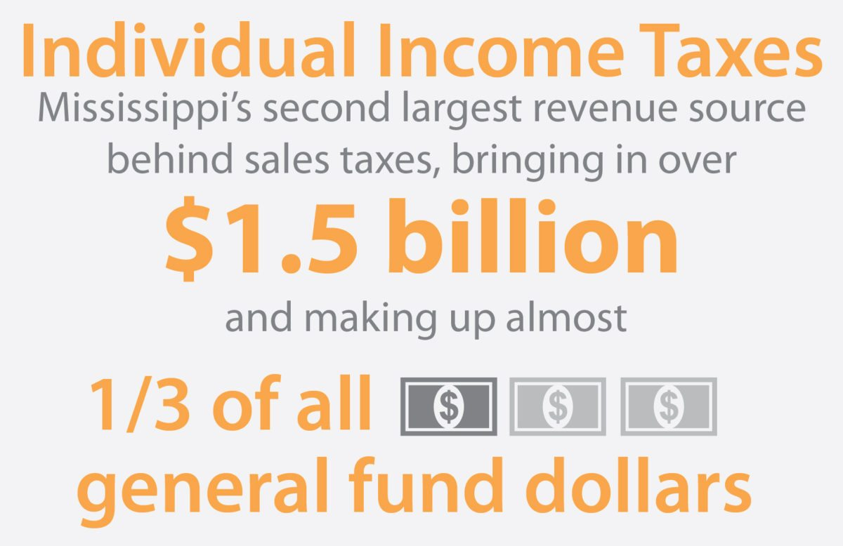 Individual Income Tax Mississippi