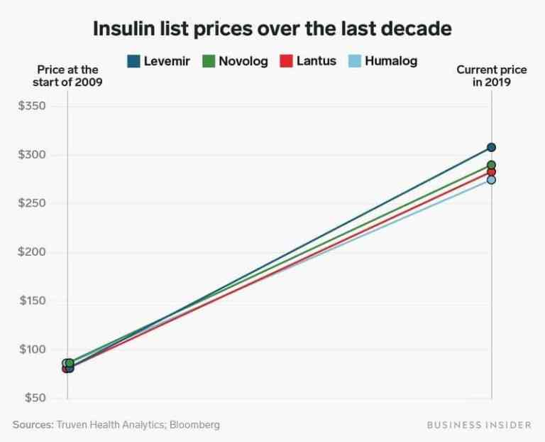 Skyrocketing Insulin Prices Challenge Diabetes Management