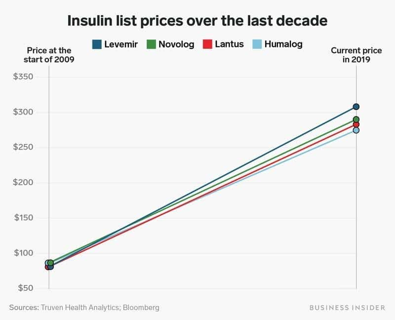 Graph of increasing insulin prices