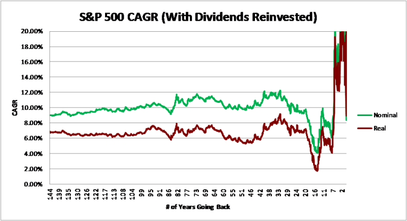Dividends Reinvested Return