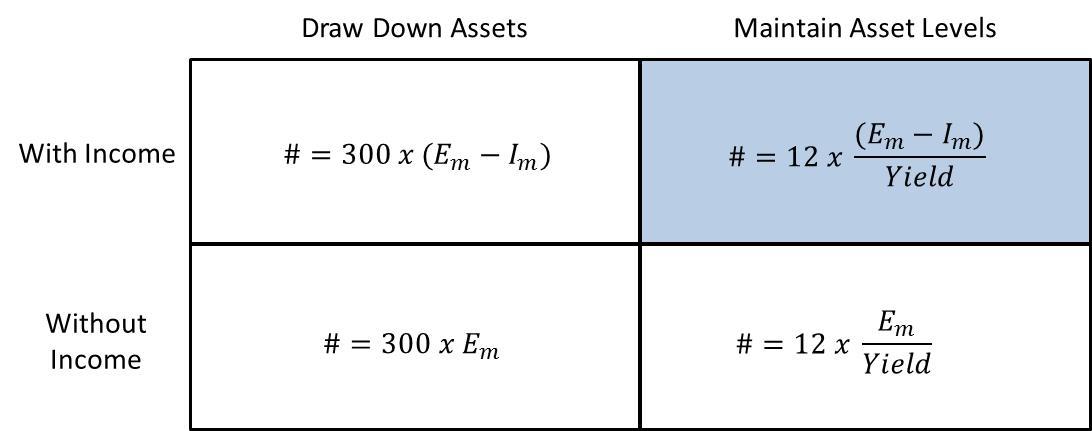 Four Retirement Equations