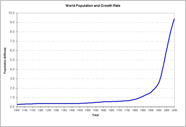 World Population Chart