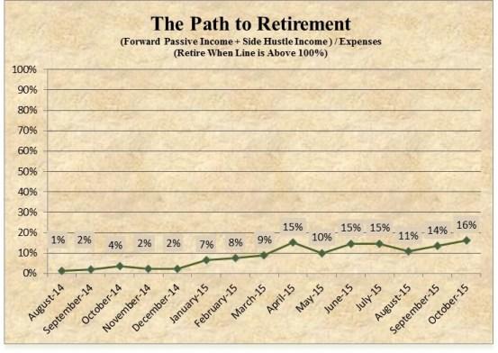 Retire29 October 2015 FI Chart