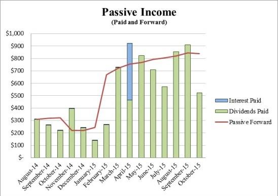 Retire29 October 2015 Passive Income