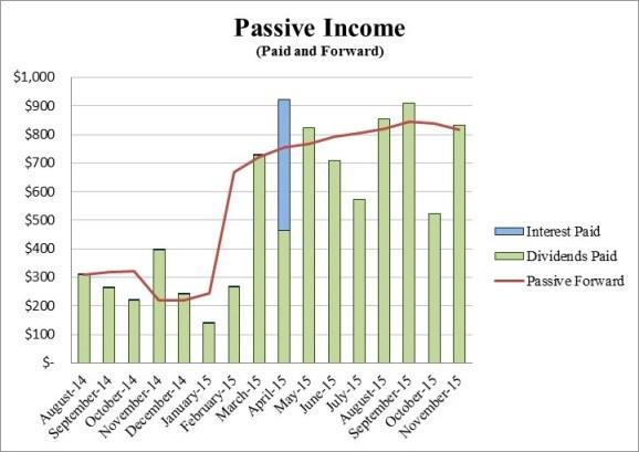 Retire29 Passive Income November 2015