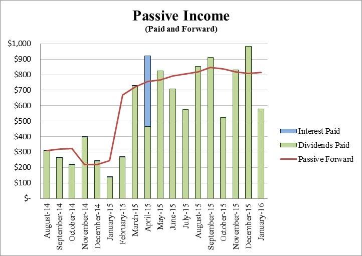 Retire29 Passive Income