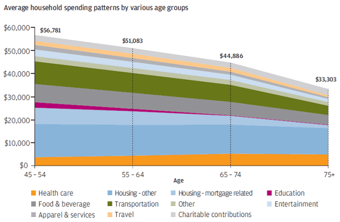 Expenses By Age