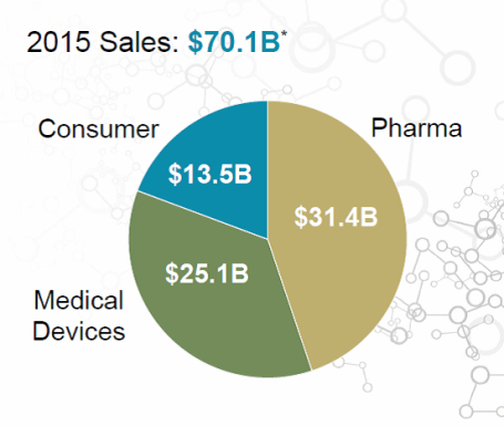JNJ Revenue Breakdown