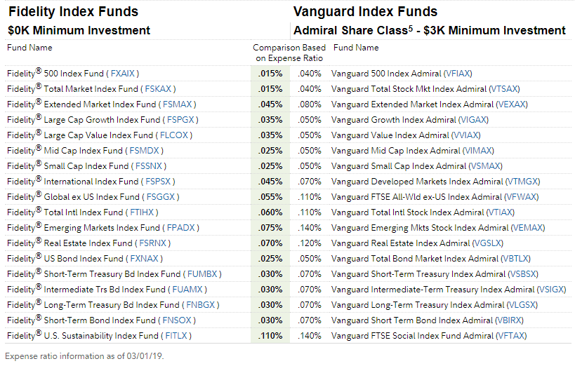 Transferring Retirement Assets from Vanguard to Fidelity - Retire Before Dad