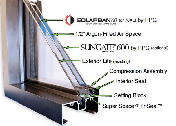 The window retrofit system utilizes the existing window's monolithic glass lite.hia, underwent a window retrofit.