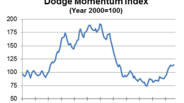 Dodge Momentum Index, August 2013