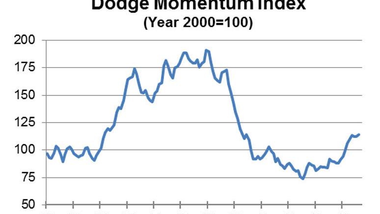 Dodge Momentum Index, August 2013