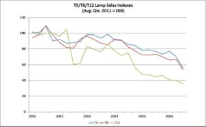 Fluorescent lamp sale indexes continue to show a downward trend.