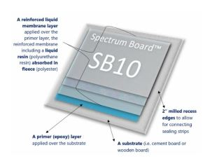 The waterproofing system from Spectrum Boards allows for installation in lower temperatures.