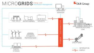A microgrid is a local energy grid with control capability, which means it can disconnect from the traditional grid and operate autonomously using various energy sources.