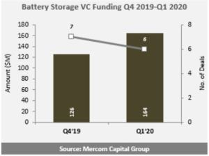 battery storage vc funding