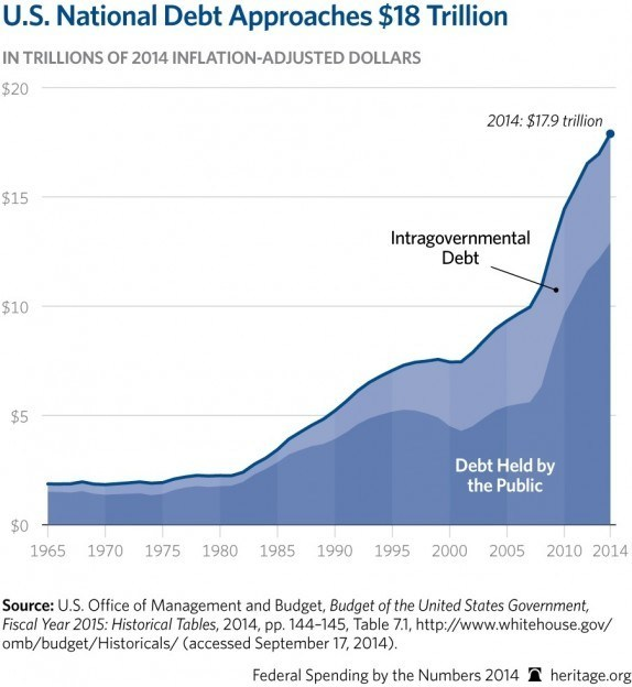 https://i0.wp.com/www.returnofkings.com/wp-content/uploads/2015/12/CP-Federal-Spending-by-the-Numbers-2014-04-1-debt_HIGHRES-574x624.jpg