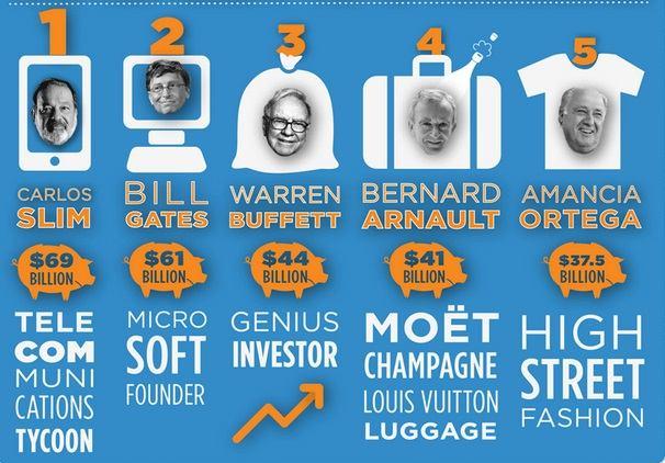 Gente más rica del Mundo