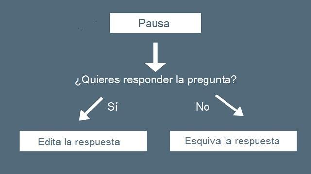 Cómo responder