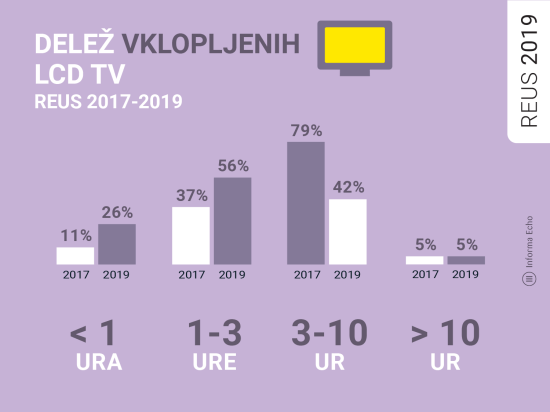 Delež vklopljenih LCD TV / Raziskava REUS / Ilustracija: Branko Baćović