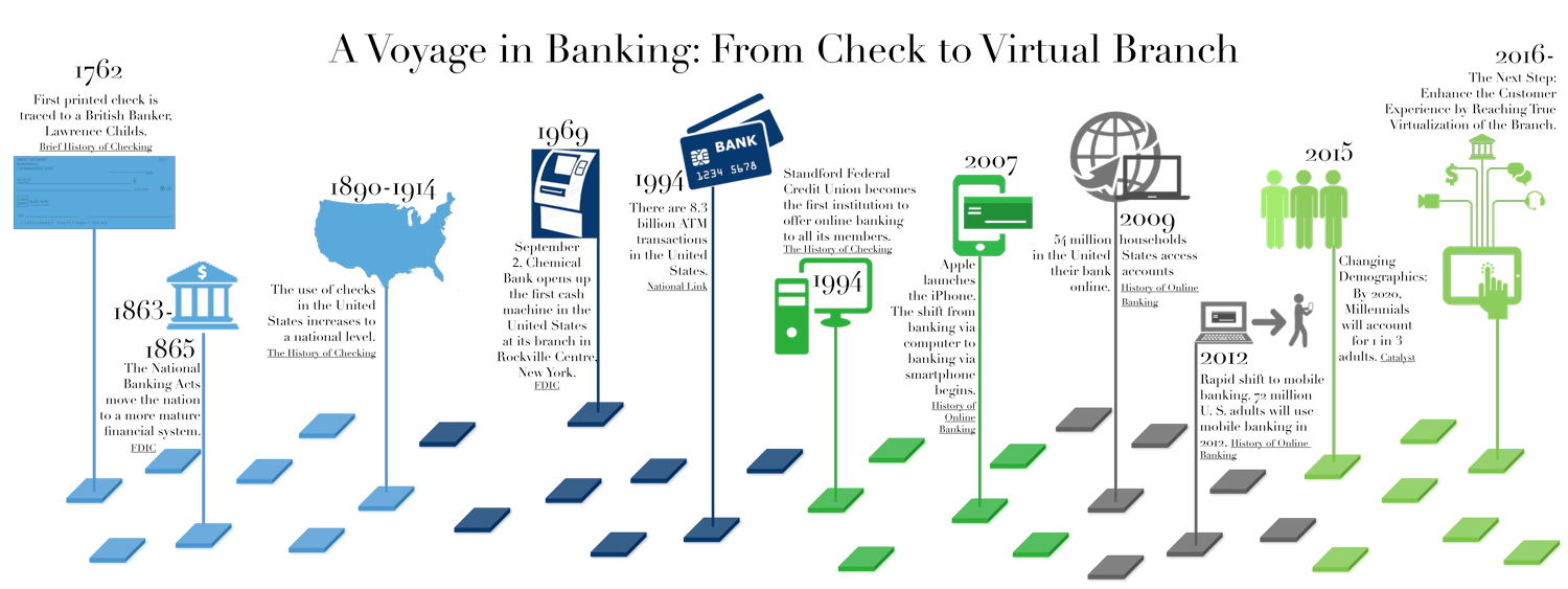 First Security Bank Solutions