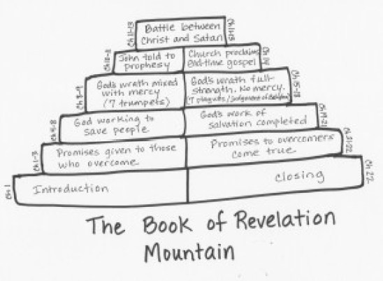 Revelation Mountain