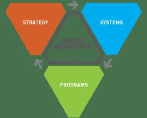 Revenue Architecture