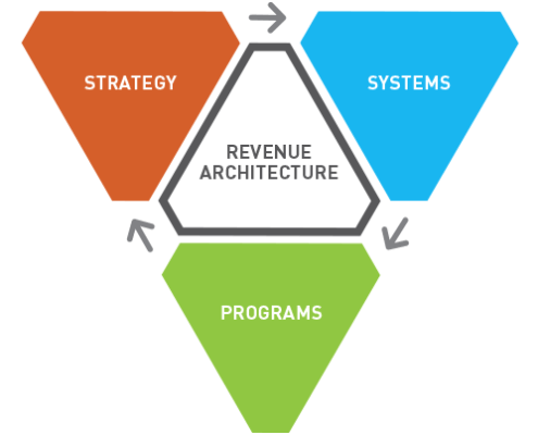 Revenue growth strategy architecture
