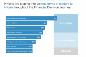 HNWI tapping LinkedIn Financial Content