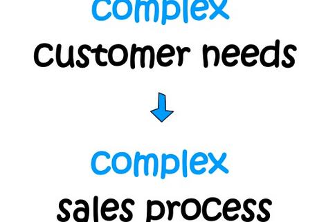 Complex Sales Campaign Design