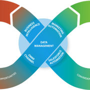 Marketing-sales alignment with Closed Loop Marketing Architecture