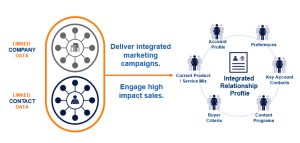 diagram of how data managemtn results in an integrated relationship profile from the closed loop marketing architecture