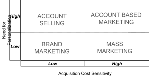 ABM and Mass Customization