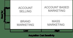 ABM and Mass Customization