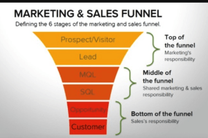 Marketing & Sales Funnel
