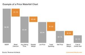 Price Waterfall Chart Example