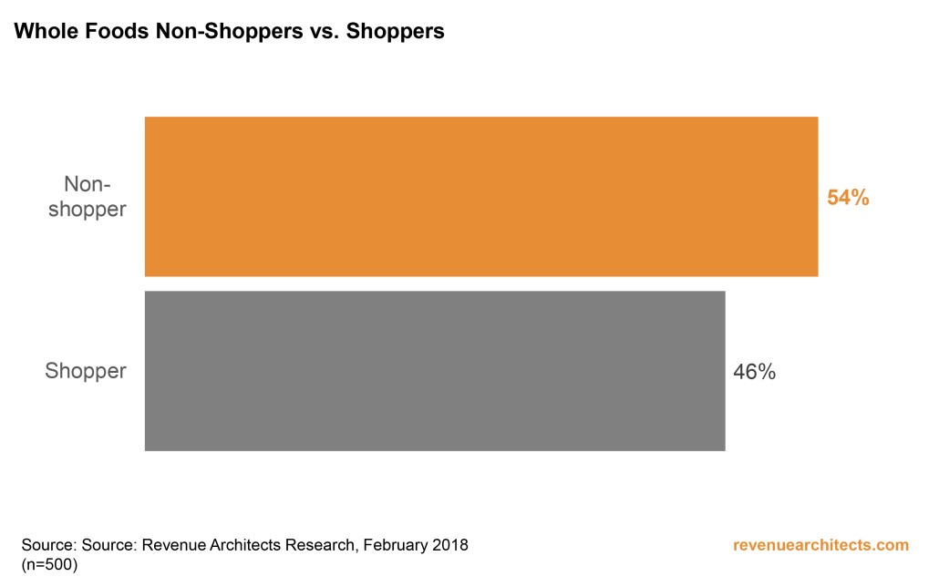 Whole Foods: Shoppers vs. Non Shoppers