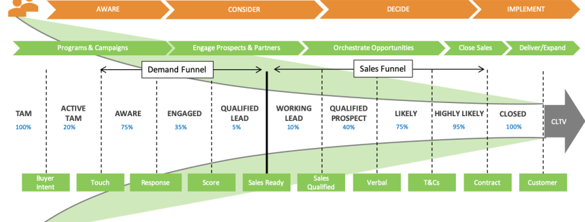 Integrated Marketing and Sales Process