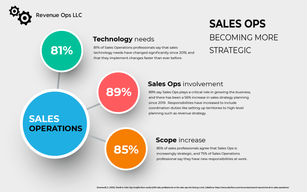 Sales Ops is becoming more strategic. 81% of Sales Operations professionals say that sales technology needs have changed. 89% say Sales Ops plays a critical role in growing the business. 85% of sales professionals agree that Sales Ops is increasingly strategic.