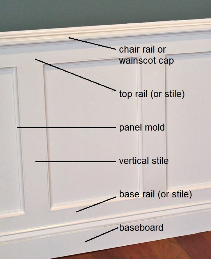 Sorts of Wainscoting Panels