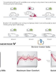 Benefits of using inverter  series air conditioners also lg conditioner review price with hot  cold features rh reviewcenter