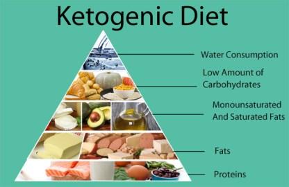 Ketogenic Diet Staples