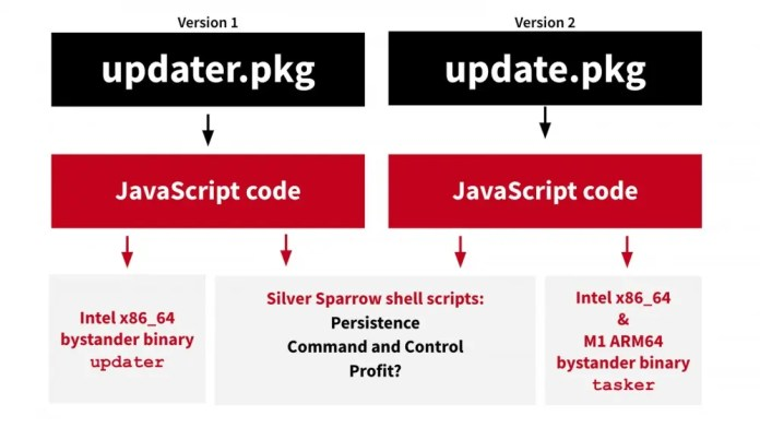 A diagram showing each version of the macOS malware and how it works.